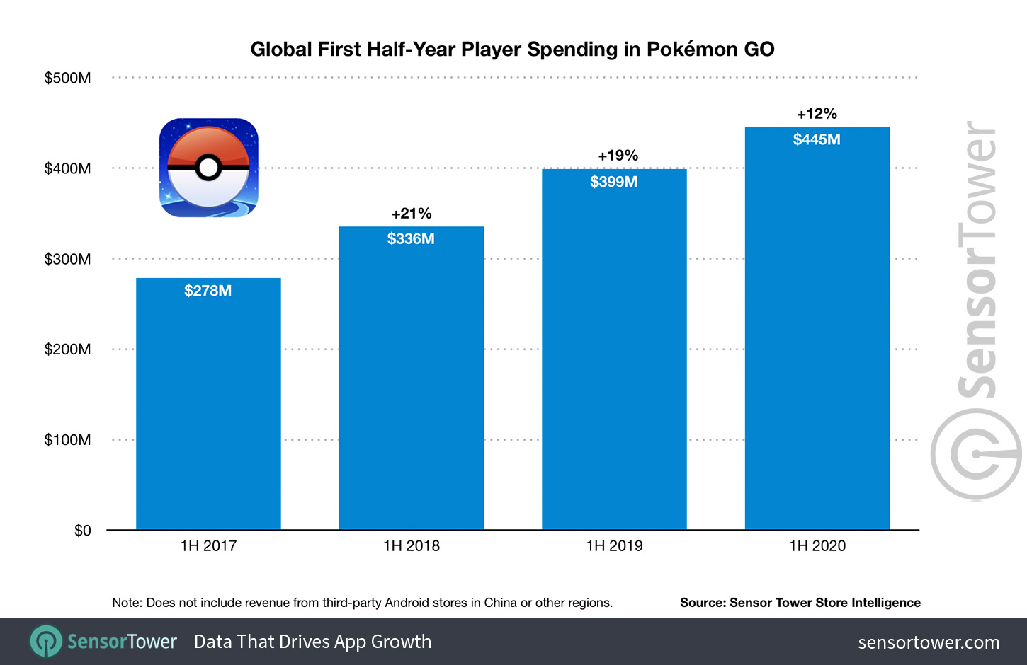 Pokémon Go revenue