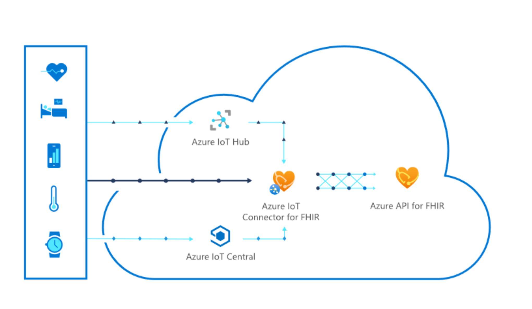 Azure IoT Connector