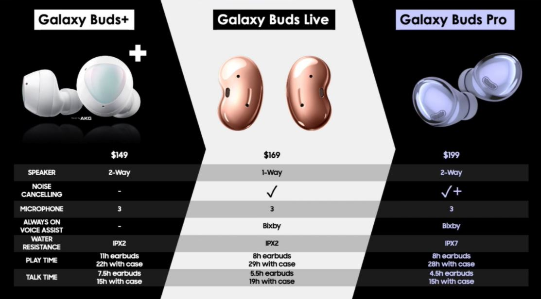 Samsung Galaxy Buds Pro comparison