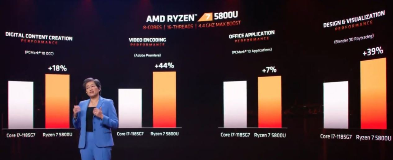 AMD Ryzen 5000 performance