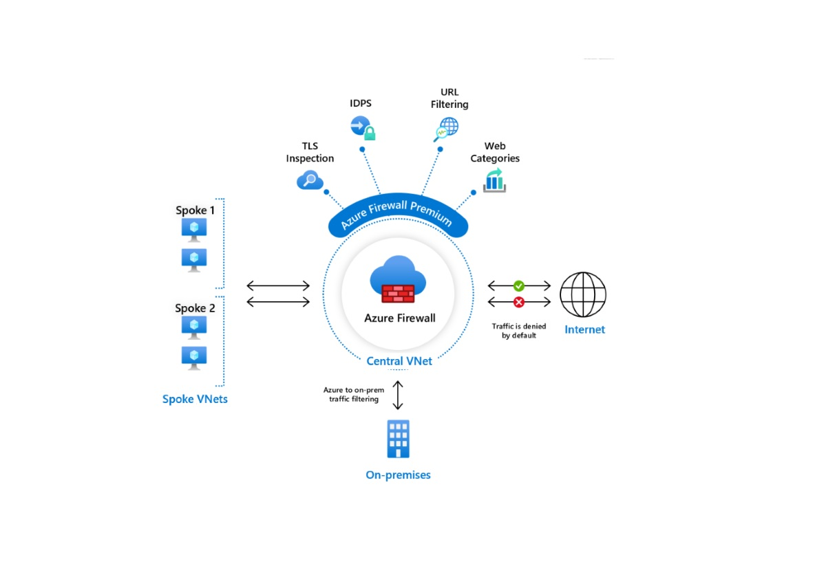 Microsoft Azure Firewall Premium