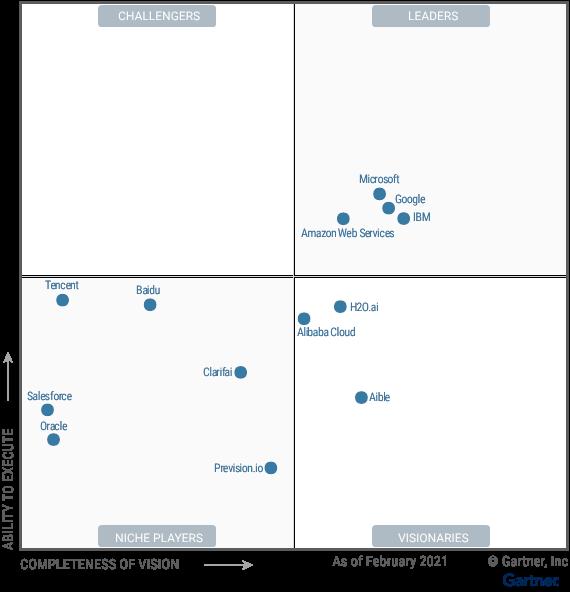 Microsoft Azure AI services
