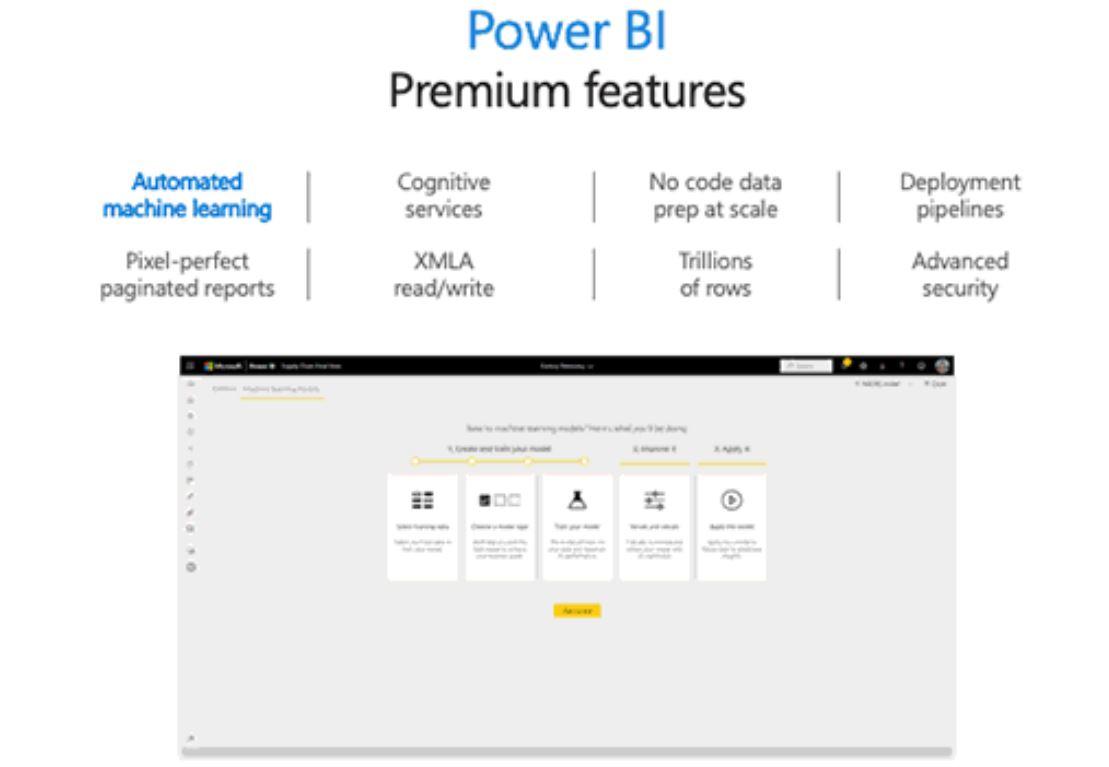 Microsoft PowerBI Premium