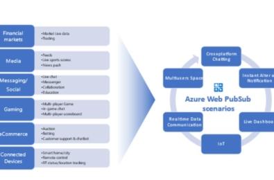 Microsoft Azure Web PubSub service