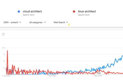 cloud vs linux