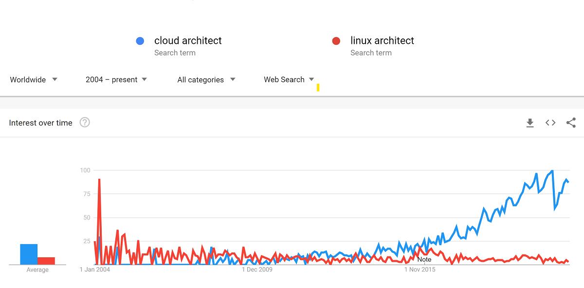 cloud vs linux