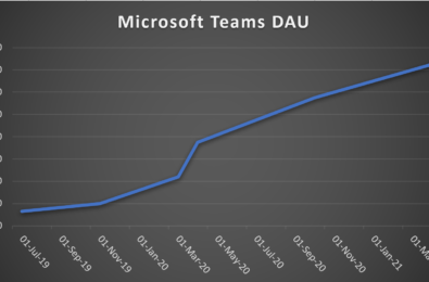 microsoft teams daily active users