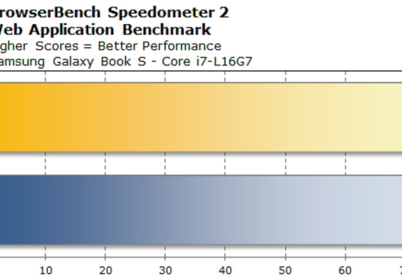 chart-browserbench-speedometer-lakefield-win11