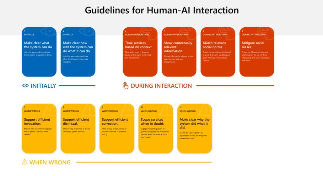 Microsoft Human-AI eXperience (HAX) Toolkit