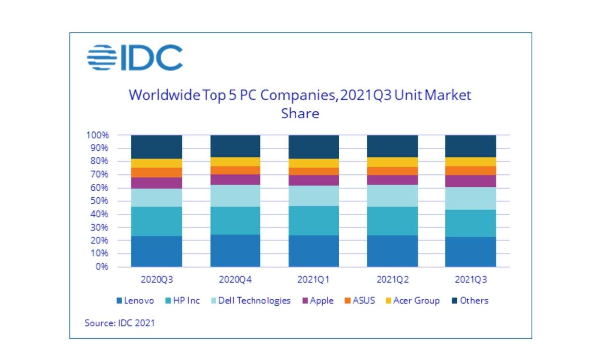 IDC PC Shipment