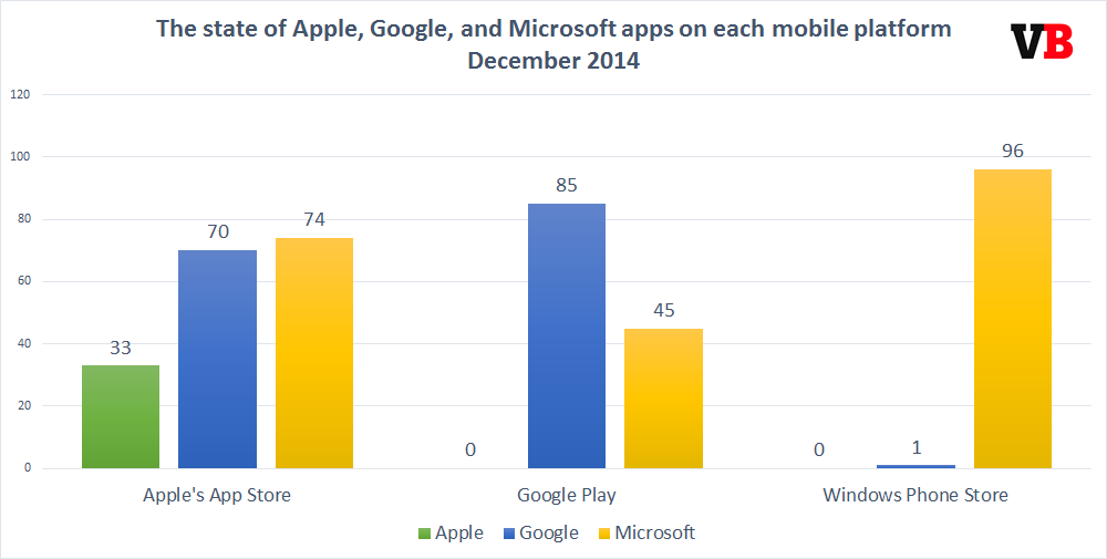 apple_google_microsoft_apps_2014
