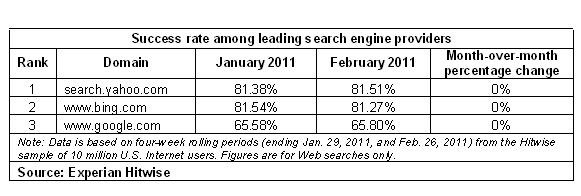 2011.02_Search Engines_Success rate among leading search engine providers