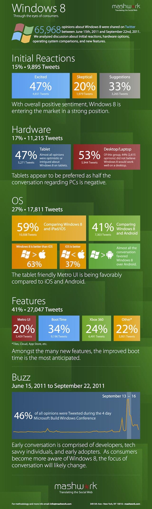 win8twitterinfographic