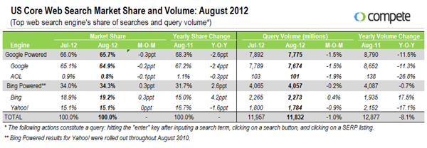 August-2012-Search-Market-Share-Report