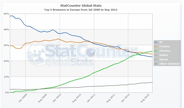 StatCounter-browser-eu-monthly-200807-201209