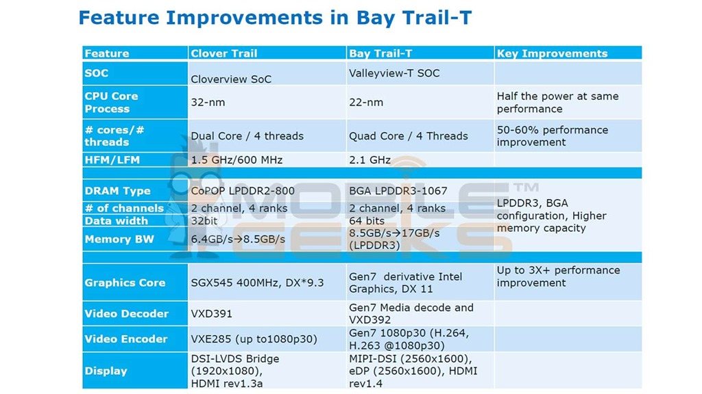 22 nm Bay Trail-T Intel processor coming 2014 with half the