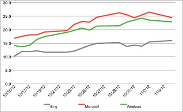 Chart Microsoft