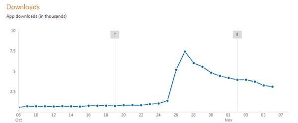 Tweetro-Stats