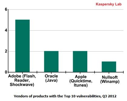 kaspersky-vulnerabilities-main