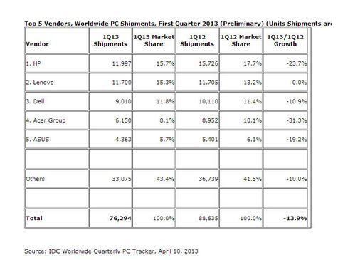 IDC Q1 PC Shipments