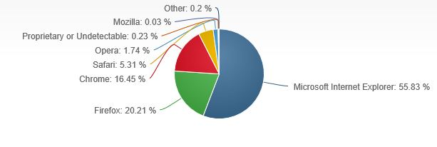 Internet Explorer 10 March Market share