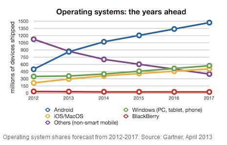 Gartner: Microsoft Will Be Irrelevant In Next Four Years If They ...