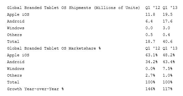 Windows Q1 2013 Marketshare