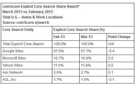 comScore Search Results