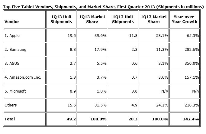 Microsoft Surface IDC Marketshare