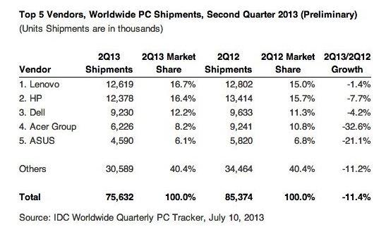 IDC PC Shipments