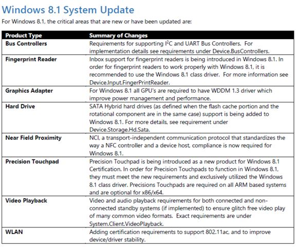 windows 8.1 hardware update
