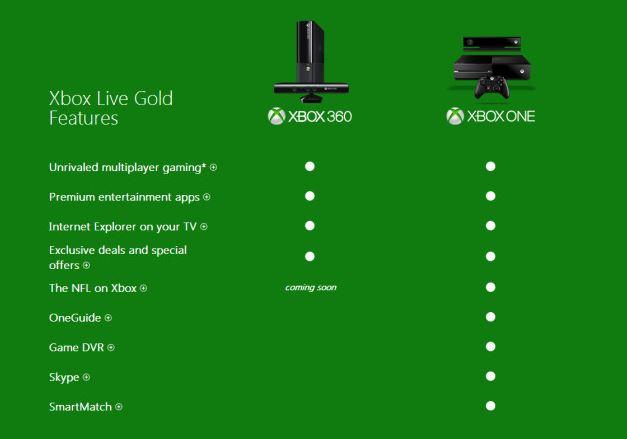 Microsoft Xbox Live Xbox One