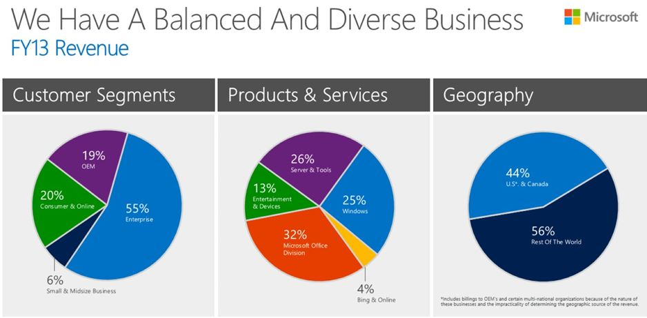 Microsoft Customer Segments