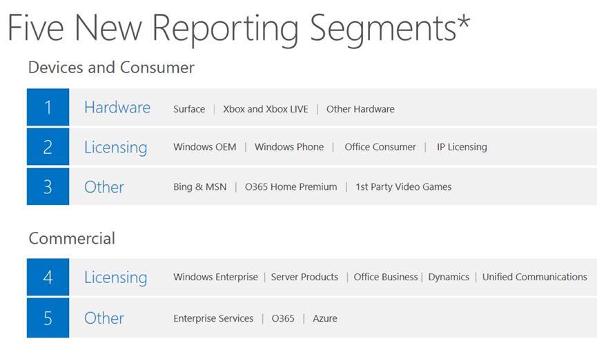 Microsoft Finance Segments