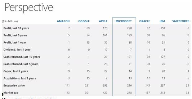 Microsoft Profit Last 10 years