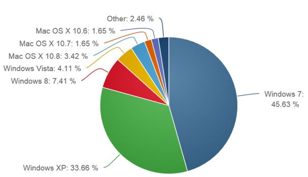 Windows 8 Marketshare