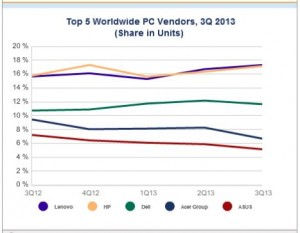 IDC PC Graph