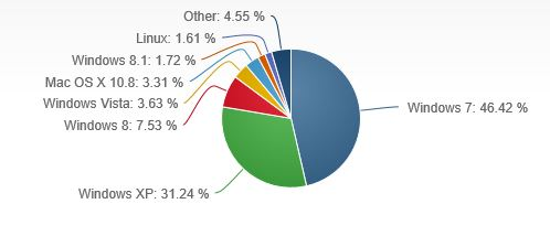 Desktop OS Marketshare October
