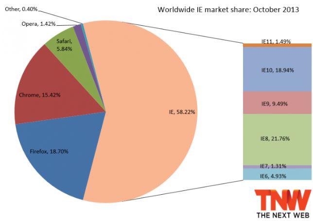 IE October Marketshare