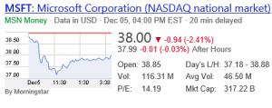 MSFT Stock Drop