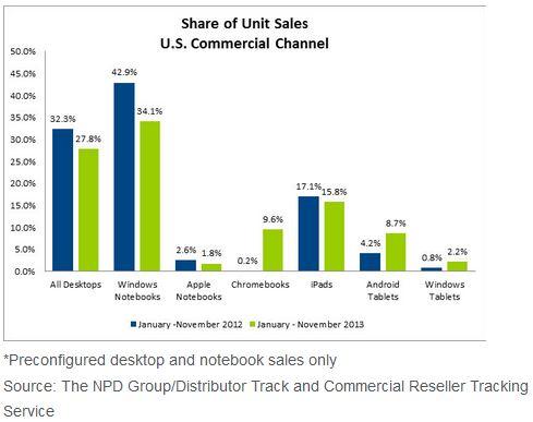 NPD November Sales