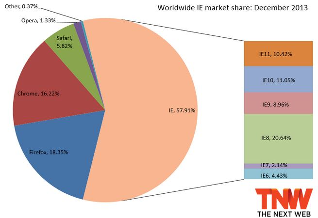 December IE Marketshare