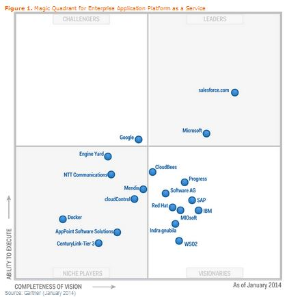 Magic Quadrant Enterprise PAAS