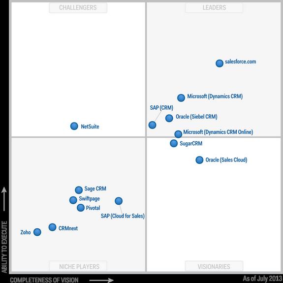 Microsoft Dynamic CRM Magic Quadrant