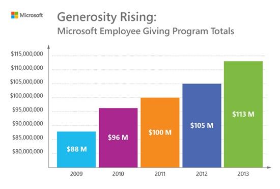 Microsoft Employees Donation