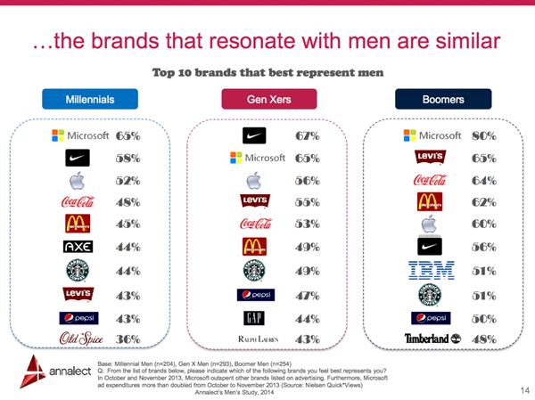 Microsoft Men Brand survey