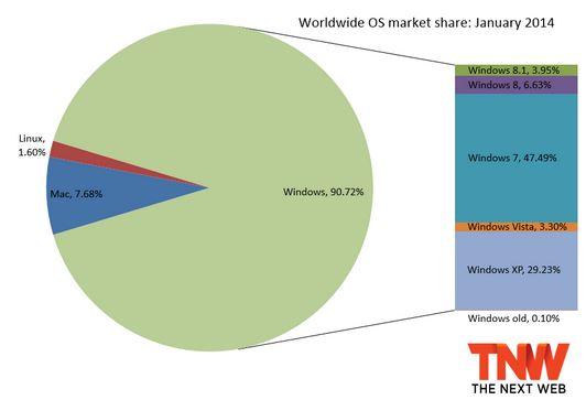 Net Applications OS Marketshare December