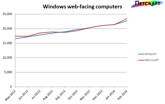 Windows Azure Growth 1