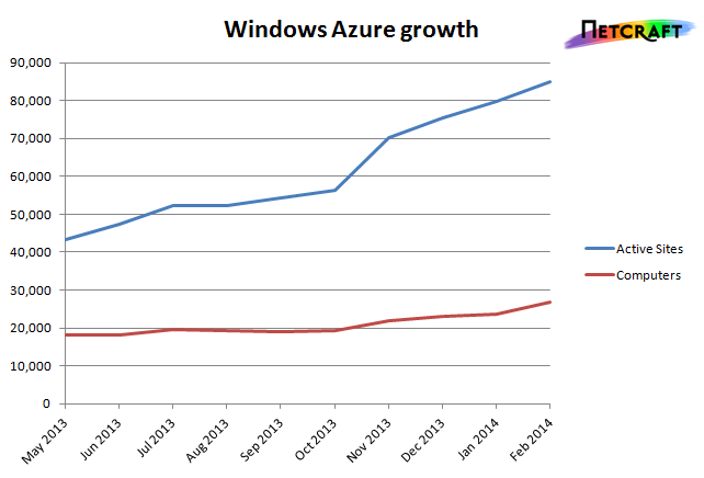 Windows Azure Growth 2