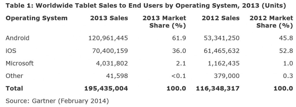 Microsoft Windows Tablet Marketshare